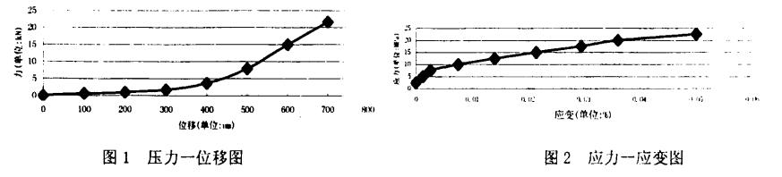 聚四氟乙烯板压力一位移图