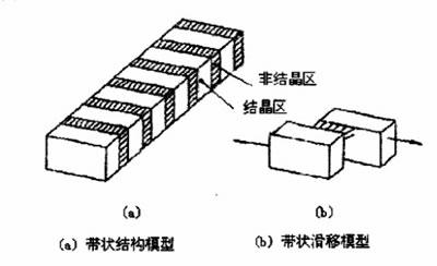 PTFE结晶结构模型